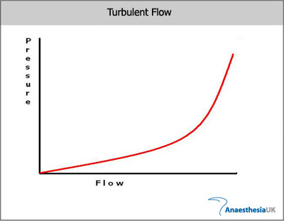 Anaesthesia UK : The Physics of fluid flow-a tutorial